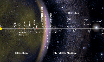 The solar system and its nearby galactic neighborhood are illustrated here on a logarithmic scale extending (from < 1 to) 1 million Astornomical Units (AU).