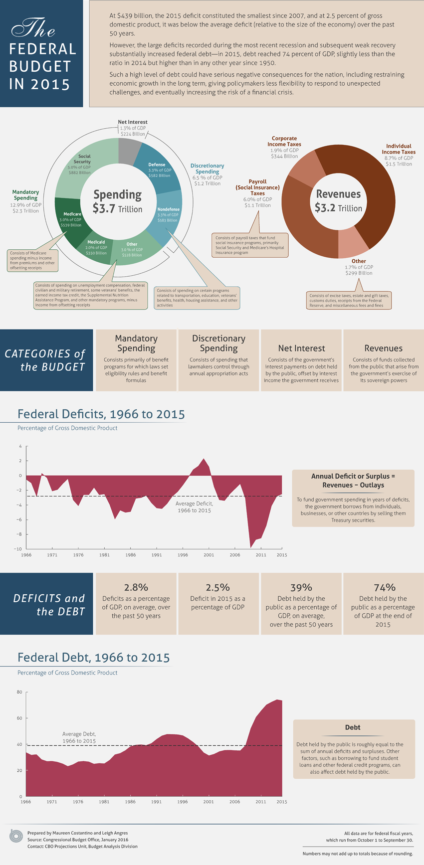 The Federal Budget in 2015 | Congressional Budget Office