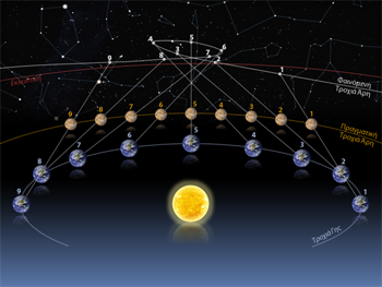 Diagram explaining the apparent retrograde motion of an outer planet as seen from Earth, in this case Mars by Socrates Linardos