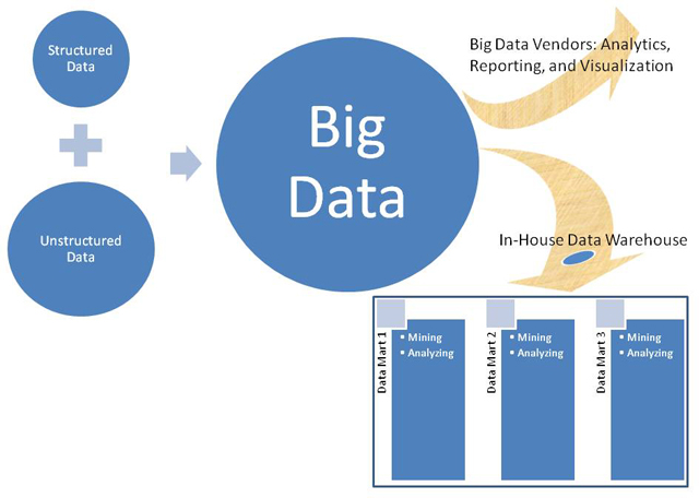 Big Data: Popular View