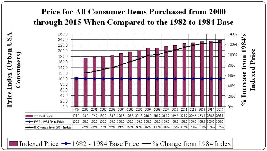 consumer price index for USA urban residents