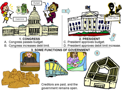 politics and the budgetary process: the traditional way