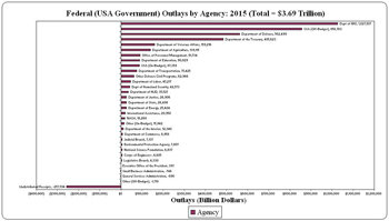 federal outlays/spending