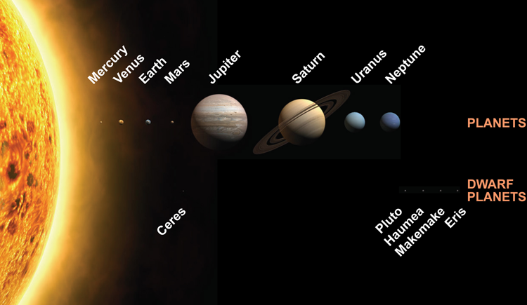 Astronomy Picture of the Day (APOD): 2006 August 28 - Eight Planets and New Solar System Designations