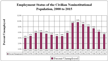 national unemployment rate, 2000 - 2015